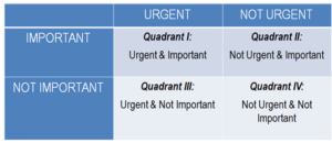 the Covey Quadrants